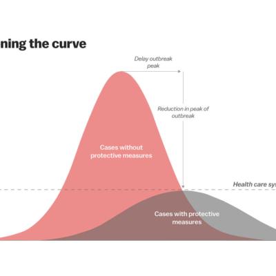 Aplanamiento de la curva: ¿Qué es?